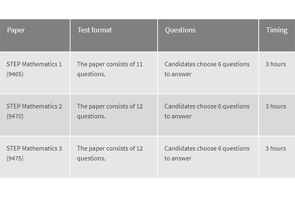 了解STEP考试 剑桥大学申请更容易内容图片_2