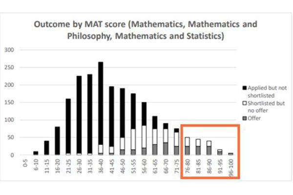 牛剑MAT数学考试难度分析 这篇文章帮你搞定内容图片_2