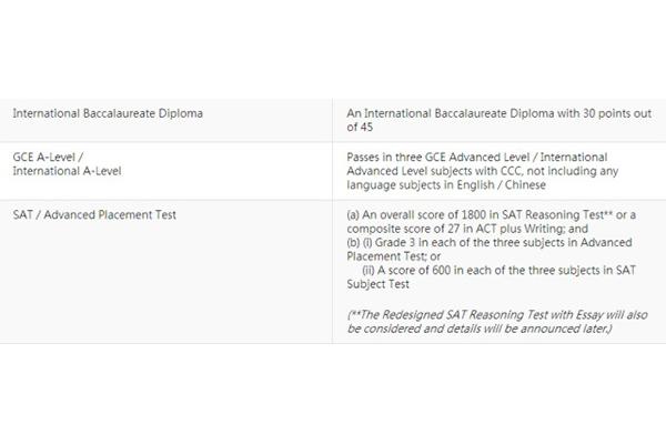 香港大学Alevel申请条件 最低3A你知道吗内容图片_2