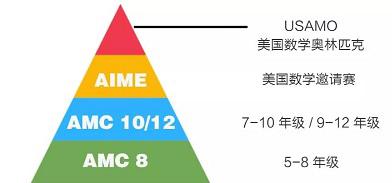 AMC10和AMC12区别在哪 难度与分数线内容图片_2