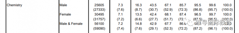 2020ALEVEL秋季大考数据公布 数学补考人数占1/5内容图片_7