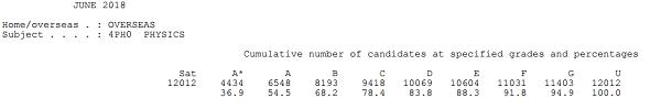 CIE和爱德思IGCSE物理课程 哪个A*率更高内容图片_2