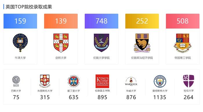 英国伦敦国王学院世界排名怎么样 最高排名TOP9内容图片_5