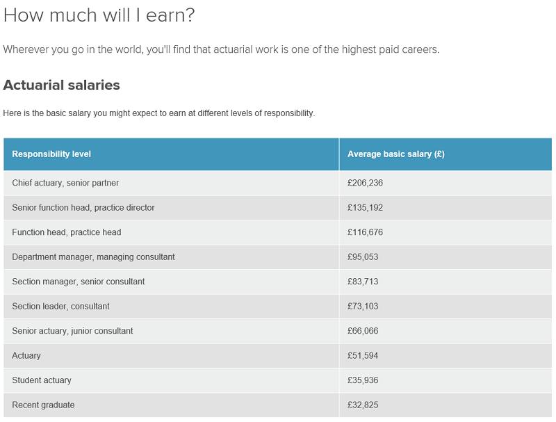 LSE精算专业怎么样怎么样 低门槛高收入的小众专业内容图片_6