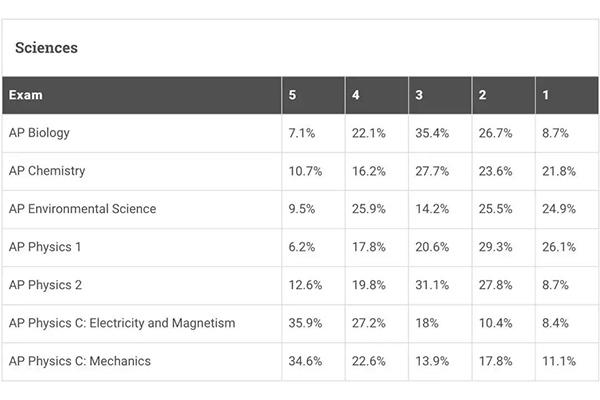 AP物理四门考试如何选择 一篇就帮你搞定内容图片_2
