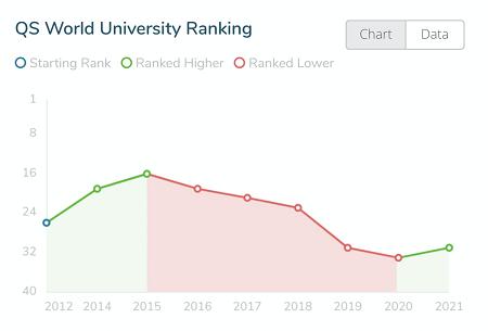 英国伦敦国王学院世界排名怎么样 最高排名TOP9内容图片_3