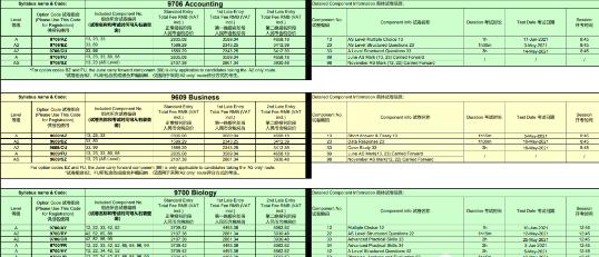 2021CAIE夏季大考时间表来了 还不赶紧收下这份Alevel科目复习计划内容图片_5