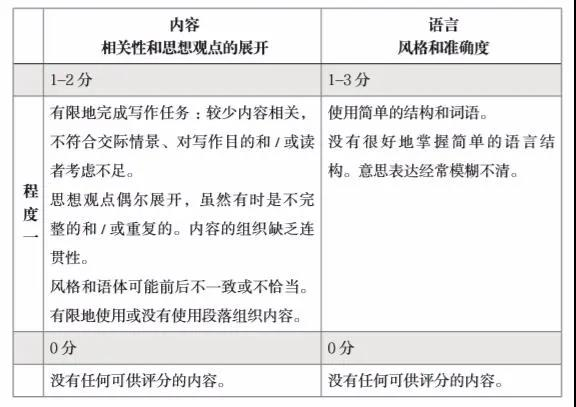 igcse中文写作考试怎么复习?答题技巧与范文分享快收下内容图片_4