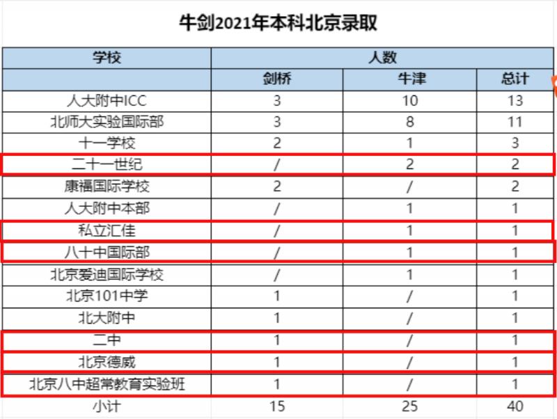 北京哪个国际学校比较好?2021帝都国际学校牛剑录取排名来啦内容图片_3