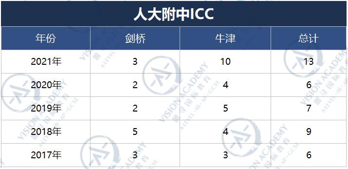 北京哪个国际学校比较好?2021帝都国际学校牛剑录取排名来啦内容图片_11