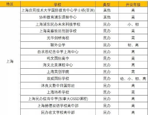 沪上家长注意 上海国际学校数量又将增加16所 想走国际课程这些新增院校不可不知内容图片_1