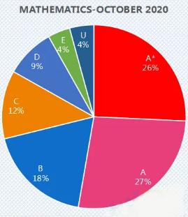 2020ALevel数学考试分数线解读 想知道自己的成绩排名如何吗?本篇告诉你内容图片_8