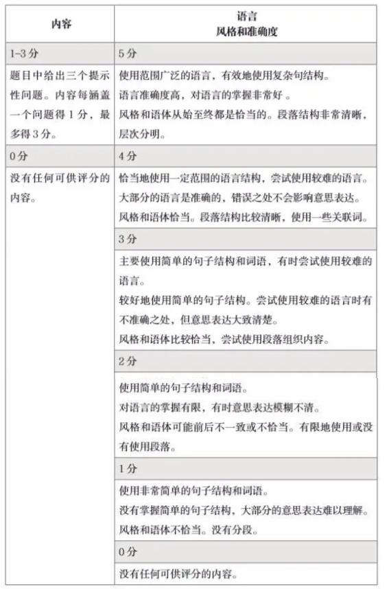 igcse中文写作考试怎么复习?答题技巧与范文分享快收下内容图片_2