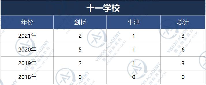 北京哪个国际学校比较好?2021帝都国际学校牛剑录取排名来啦内容图片_12