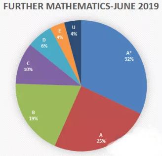 2020ALevel数学考试分数线解读 想知道自己的成绩排名如何吗?本篇告诉你内容图片_1