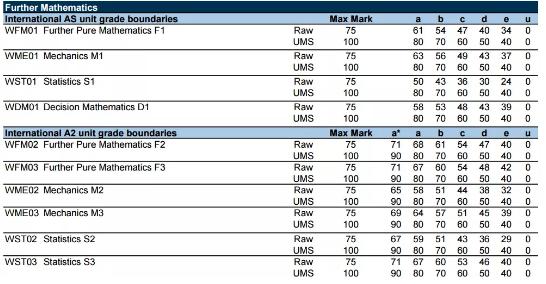 2020ALevel数学考试分数线解读 想知道自己的成绩排名如何吗?本篇告诉你内容图片_4