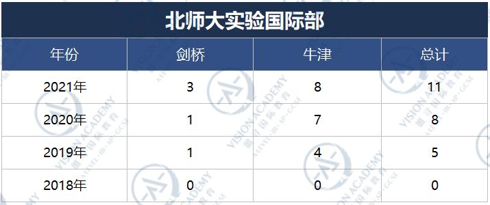 北京哪个国际学校比较好?2021帝都国际学校牛剑录取排名来啦内容图片_10