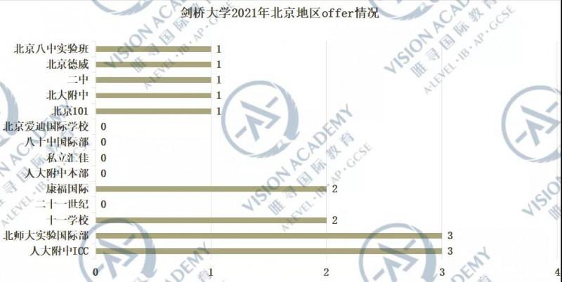 北京哪个国际学校比较好?2021帝都国际学校牛剑录取排名来啦内容图片_9