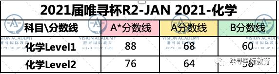 2021唯寻杯出分情况公布,这届G5藤校准留学生两级分化严重?内容图片_9