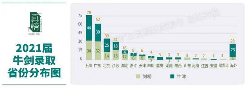 北京哪个国际学校比较好?2021帝都国际学校牛剑录取排名来啦内容图片_2