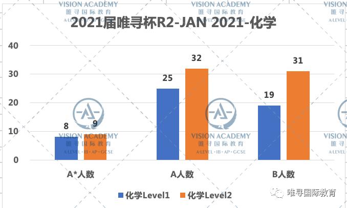 2021唯寻杯出分情况公布,这届G5藤校准留学生两级分化严重?内容图片_8