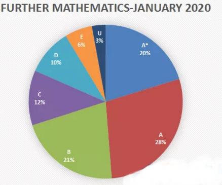 2020ALevel数学考试分数线解读 想知道自己的成绩排名如何吗?本篇告诉你内容图片_2
