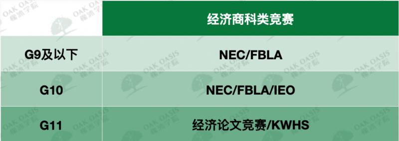 国际商科竞赛有哪些 除了NEC IEP这些竞赛也很加分内容图片_2
