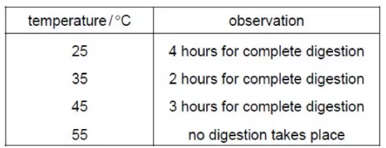 IGCSE生物真题汇总来了 考前看真题才是正确拿分姿势内容图片_1