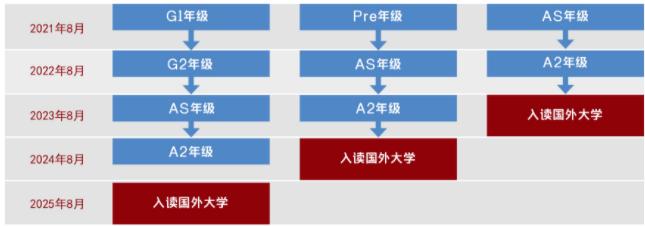 上海光华剑桥怎么样 牛剑预录取年年领跑华东地区内容图片_4