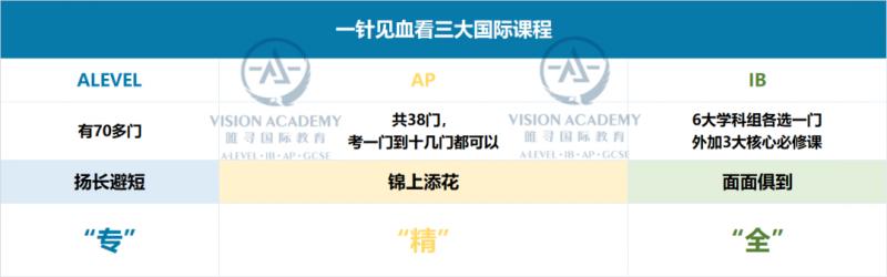 看完上海国际学校排名2021,我们发现前10名好多都是IB学校内容图片_2