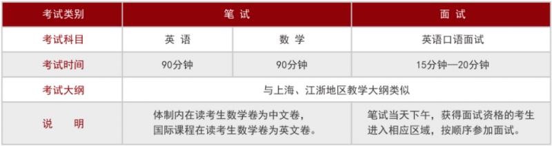 上海光华剑桥怎么样 牛剑预录取年年领跑华东地区内容图片_7