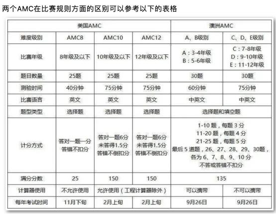 澳洲AMC数学竞赛与美国AMC竞赛的区别在哪?这份全面对比表格都讲清楚了内容图片_2