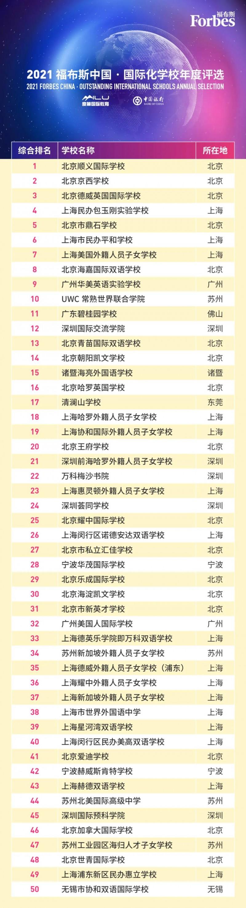 看完上海国际学校排名2021,我们发现前10名好多都是IB学校内容图片_7