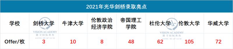 上海光华剑桥怎么样 牛剑预录取年年领跑华东地区内容图片_2