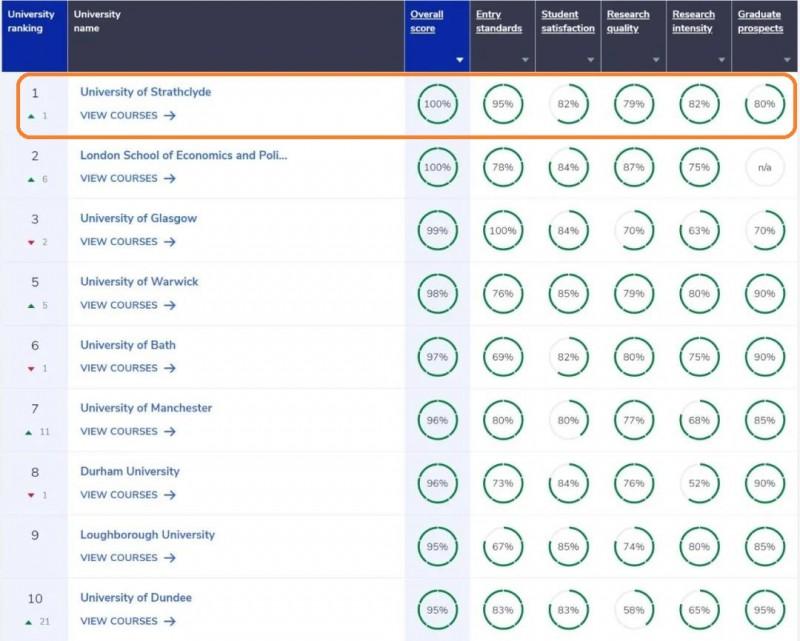 思克莱德大学会计与金融专业ALEVEL申请要求介绍 新晋全英第1你值得拥有内容图片_2