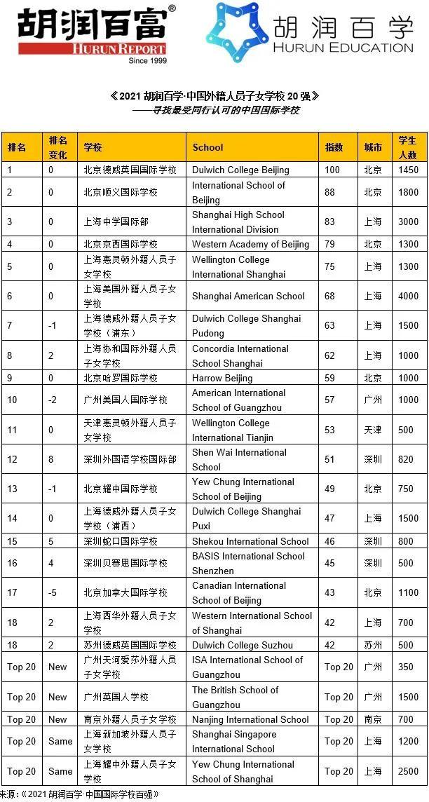 看完上海国际学校排名2021,我们发现前10名好多都是IB学校内容图片_10