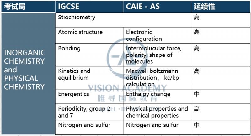 ALEVEL化学和IGCSE化学有哪些区别 知识点研究深入许多内容图片_2