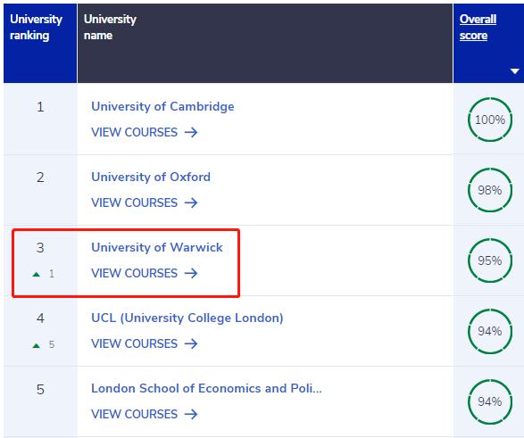 英本申请有哪些专业推荐呢?想毕业就高薪这份专业榜单你值得拥有内容图片_11