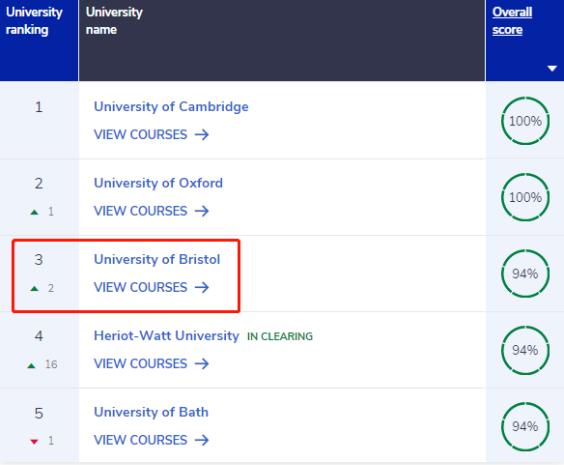 英本申请有哪些专业推荐呢?想毕业就高薪这份专业榜单你值得拥有内容图片_13