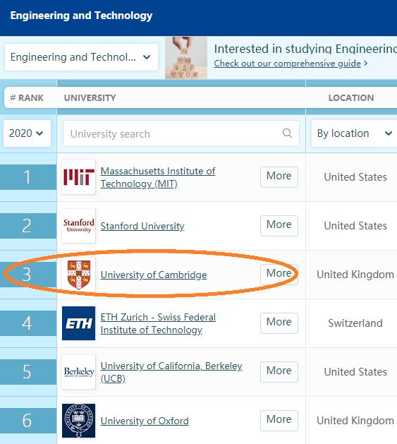 剑桥大学工程专业本科申请条件介绍,快速弄清ALEVEL IB 雅思 笔试要求内容图片_2