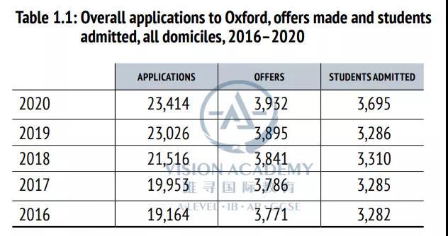 牛津剑桥录取率有多少 今年本科申请又扩招啦内容图片_3