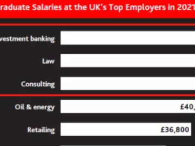 2022年UCAS英本申请人数分析  快来看看申请热门专业都有哪些