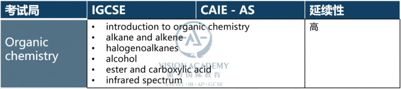 ALEVEL化学和IGCSE化学有哪些区别 知识点研究深入许多内容图片_3
