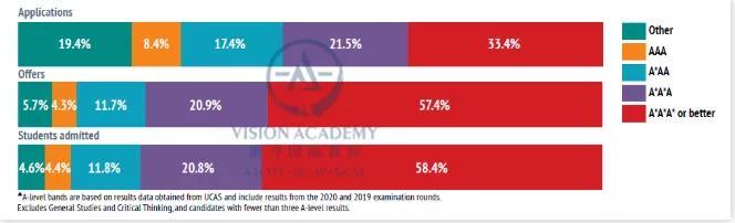 牛津剑桥录取率有多少 今年本科申请又扩招啦内容图片_8