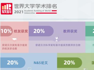 2021软科世界大学学术排名情况分享来了  美国这些大学简直要屠榜了