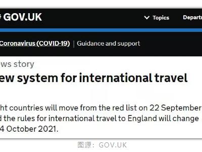 唯寻播报:英国入境政策更新了 中国全境已被移除红色旅行名单了