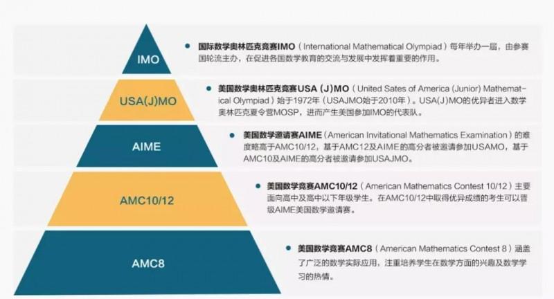 2021AMC报名已开启,注册流程 考点选择 难题攻略准备好啦内容图片_8
