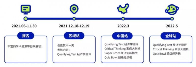 2021NEC经济竞赛怎么备考 时事新闻书刊可以读起来了内容图片_2