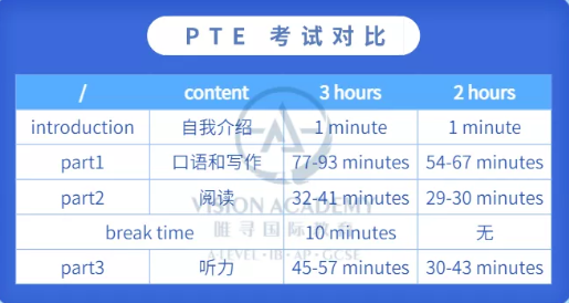PTE英语考试这几方面调整了  快来唯寻一起备考吧内容图片_2
