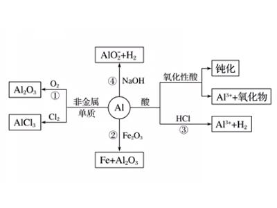 GCSE化学知识点复习:金属铝的小档案